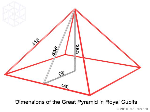 an analysis of the dimensions of the great pyramid The dimensions of the great pyramid  1 a task, however, which is impossible without a statistical analysis of the dimensions.